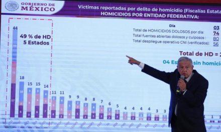 En Guanajuato hay atención especial por alza de homicidios: AMLO
