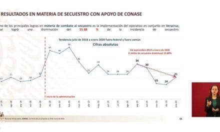 Veracruz logró una disminución de 55.87% en incidencia de secuestro: Alfonso Durazo