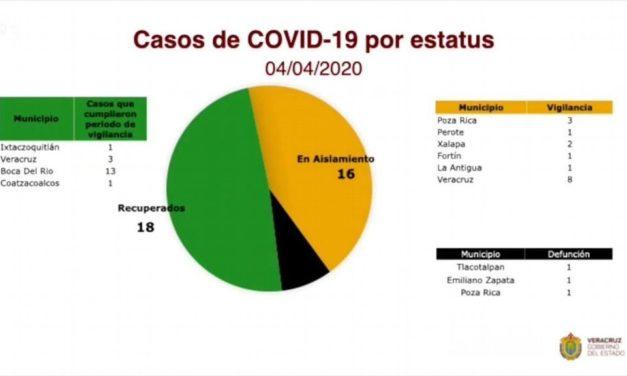 Se recuperan 18 pacientes de coronavirus en Veracruz