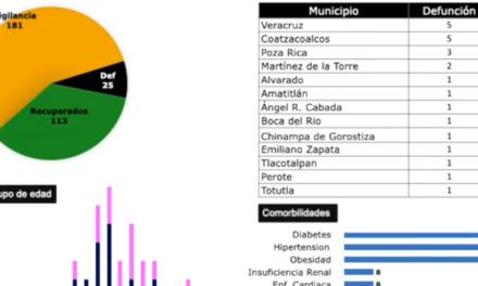 Veracruz, Boca del Río, Coatzacoalcos y Poza Rica, con más casos de COVID-19