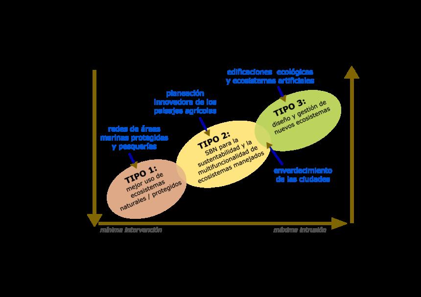 """Figura 1: Representación esquemática de """"Nuestras soluciones están en la naturaleza"""" tipología (Eggermont et al., 2015)"""