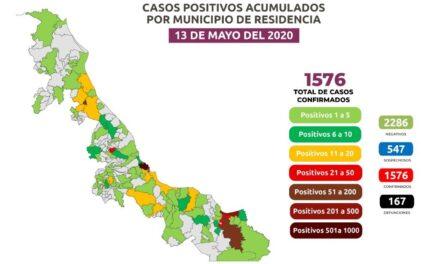 Al corte de este miércoles Veracruz suma  167 muertes por COVID-19; hay 1,576 casos positivos