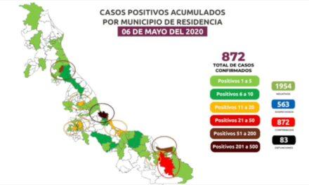 Sube a 83 las muertes y  872 positivos por covid-19; Veracruz