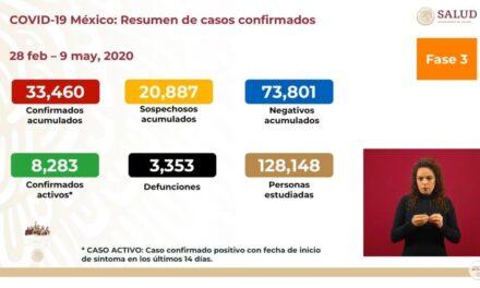 México reporta 193 nuevas muertes por coronavirus, infectados suben a 33,460