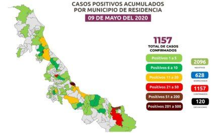En las últimas 24 horas, se registraron 108 casos positivos para un total de1157 y  los decesos pasaron de 111 a 120; además hay 628 casos sospechosos