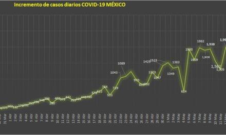 Contagios de coronavirus rompen barrera de los 2,000 en un solo día en México