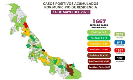 Hubo 30 fallecimientos en las últimas 24 horas por Covid-19 en Veracruz