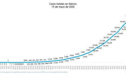 México sobrepasa los 45 mil casos de Coronavirus y suma 4,767 muertes