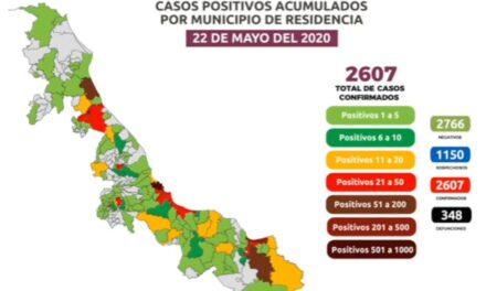 45 muertes este viernes en Veracruz, ya son 348 y 2607 casos confirmados de COVID19 en la entidad