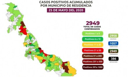 Ya son 2,949 infectados en el Estado: Veracruz 1,130, Coatzacoalcos 388, Poza Rica 266, Boca Del Río 154, Minatitlán 139; Tuxpan 66, Córdoba 48; Xalapa y Cosoleacaque 46
