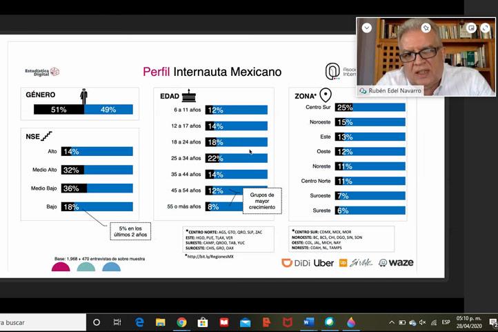 Datos sobre el perfil del internauta mexicano