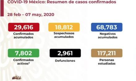 México confirma 257 muertes más por COVID-19, y se acerca a las 3 mil. Hay 7 mil 802 casos activos