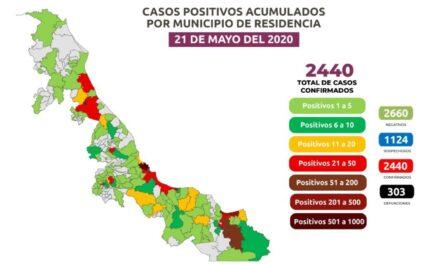 Registra Veracruz 2 mil 440 casos de Covid-19 Veracruz *934*, Coatzacoalcos *330*, Poza Rica *228*, Boca del Río *134*, Minatitlán *112*, Tuxpan *48*, Xalapa *37*, Córdoba y Cosoleacaque *36*.