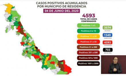 Xalapa con 94 casos positivos y 8 defunciones por Covid-19