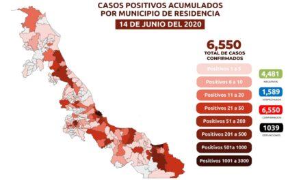 En Veracruz 6 mil 550 positivos acumulados por COVID-19 y mil 39 muertes