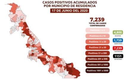 Veracruz suma 263 contagios y 34 muertes por COVID19, este miércoles
