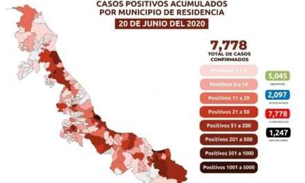Se registran 189 casos positivos y 22 decesos por COVID-19, en las últimas 24 horas, en Veracruz