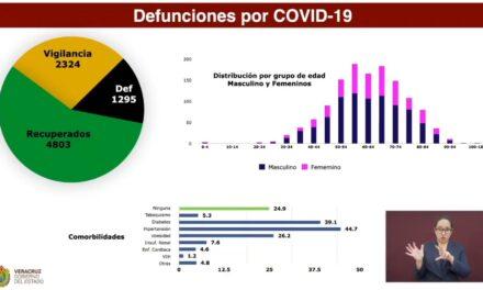 En elestadodeVeracruzse registraron 20 nuevasmuertesy 293 nuevoscontagiosdecovid-19, informó la Secretaría de Salud de Veracruz