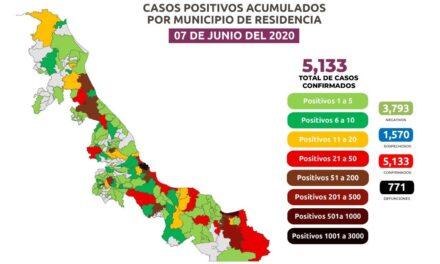 Veracruz en las últimas 24 horas suma 126 nuevos contagios y sólo 2 muertes por COVID-19.