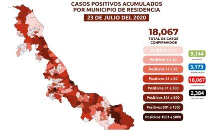 Registra Veracruz 458 nuevos casos de covid y 40 muertos en 24 horas