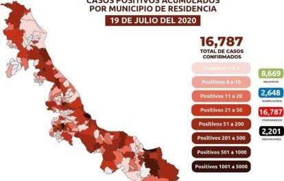 Ya suman 16,787 casos positivos de COVID-19 en el Estado de Veracruz
