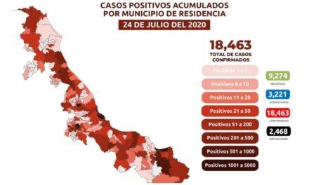 Acumula Veracruz 18 mil 463 casos de Covid-19 en 192 municipios