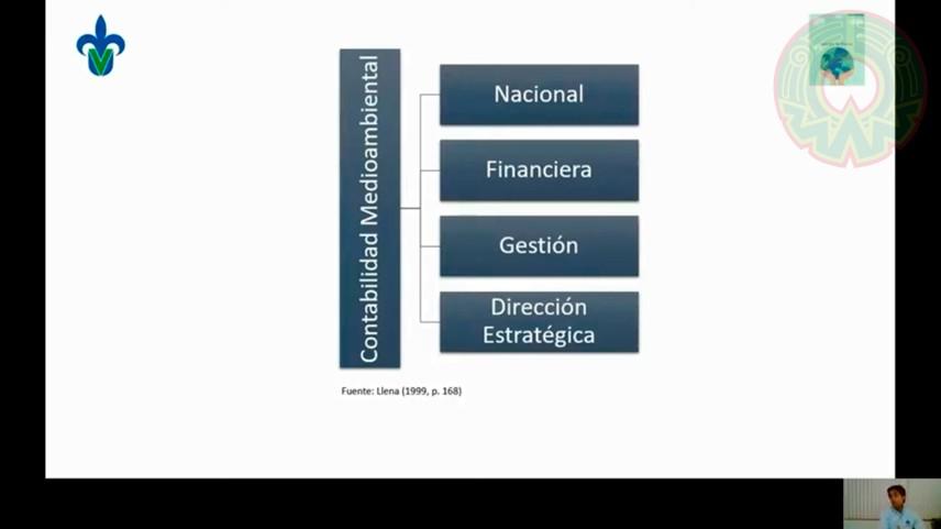 La contabilidad verde se divide en nacional, financiera, de gestión y de dirección estratégica
