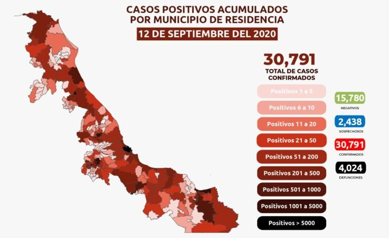 Veracruz supera las 4 mil defunciones por Covid, 293 casos positivos y 18 fallecimientos en las últimas 24 horas