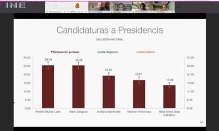 Porfirio Muñoz Ledo y Mario Delgado empataron en la encuesta para la presidencia de Morena, por lo que se deberá realizar nuevamente