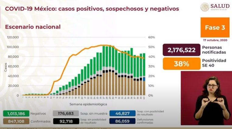 Este sábado, la Secretaría de Salud reporta 355 nuevas defunciones y 5 mil 447 casos adicionales de coronavirus