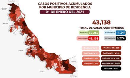 Suma Veracruz 6,274 muertes por COVID-19 y 43,138 contagios acumulados