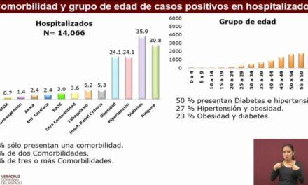Veracruz acumula 43 mil 451 casos confirmados y 6 mil 288 decesos por COVID-19