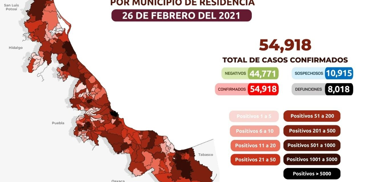 Se acumulan 54 mil 918 casos positivos a COVID-19 en Veracruz