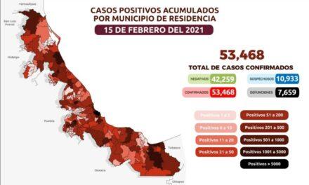 En las últimas 24 horas, la entidad suma 196 nuevos casos confirmados y 9 muertes por coronavirus.