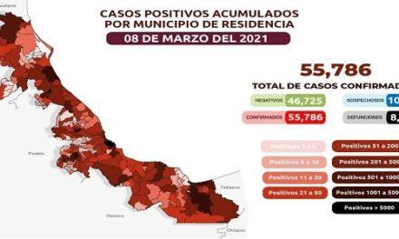 Reportan 42 nuevos casos de COVID-19 en el estado de Veracruz