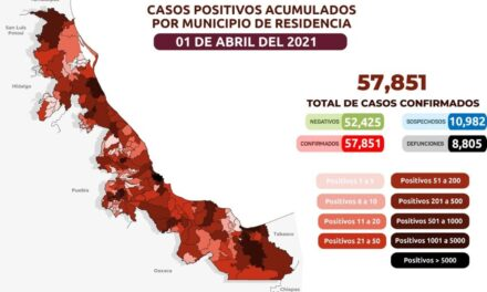 Van 8,805 muertes por COVID-19 en Veracruz; se acumulan 57,851 casos confirmados