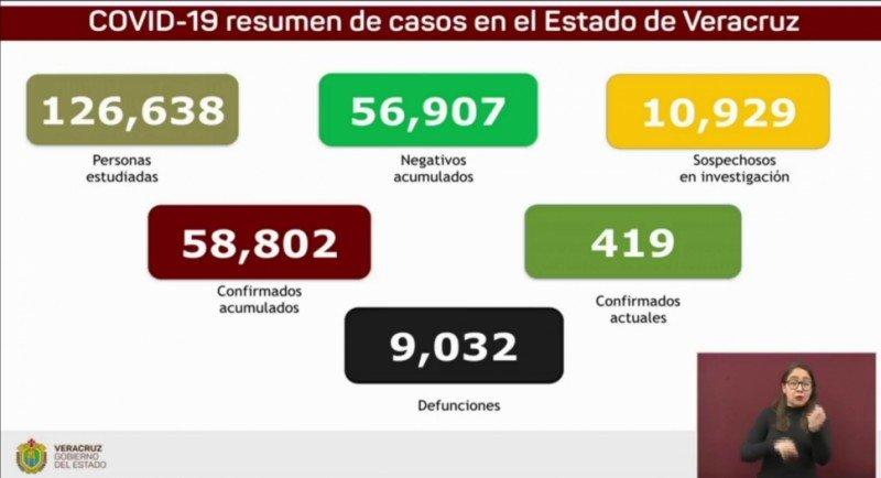 En Veracruz 92 casos positivos y 17 decesos, el 20 de abril iniciará la inmunización de 197 mil 430 empleados del sector educativo