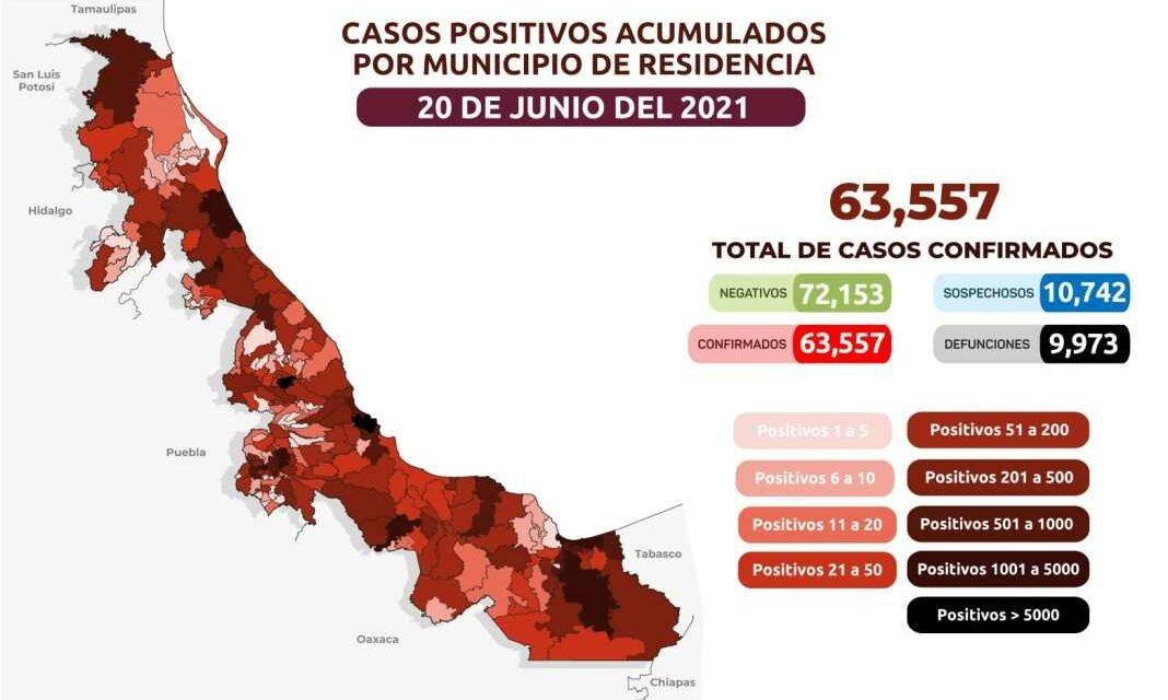 Corte de domingo en el Estado de Veracruz que acumula a la fecha 63,557 casos confirmados y alcanzamos la cifra de 9,973 lamentables defunciones por Covid-19.