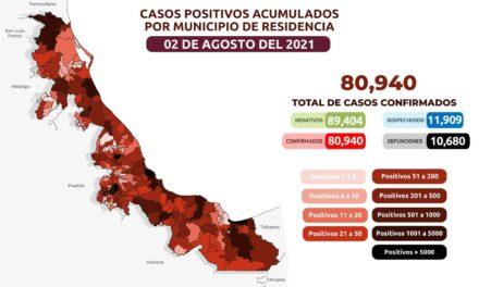 En las últimas 24 horas en Veracruz se registraron 643 casos y 68 decesos.